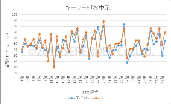 表示スピード お中元 グラフ