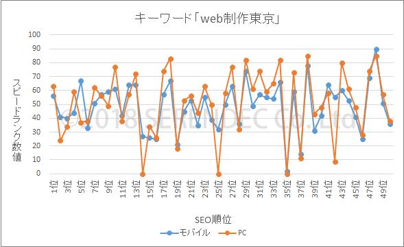表示スピード web制作東京 グラフ