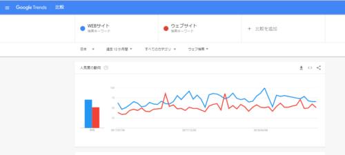 Googleトレンド キーワード比較
