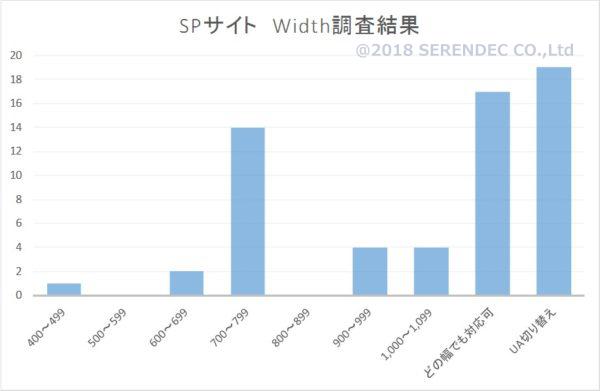 SP Width調査結果グラフ