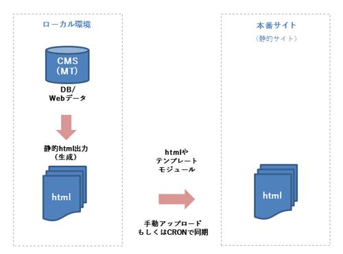 ローカルCMSシステム図