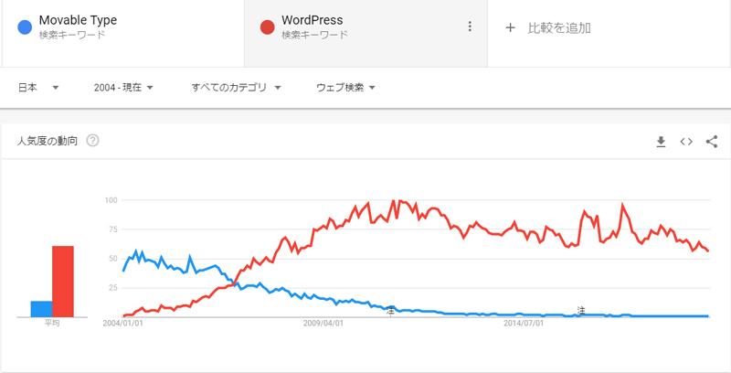 GoogleTrend比較