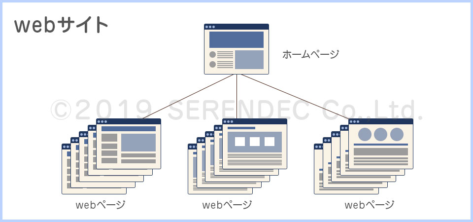 webページとwebサイト